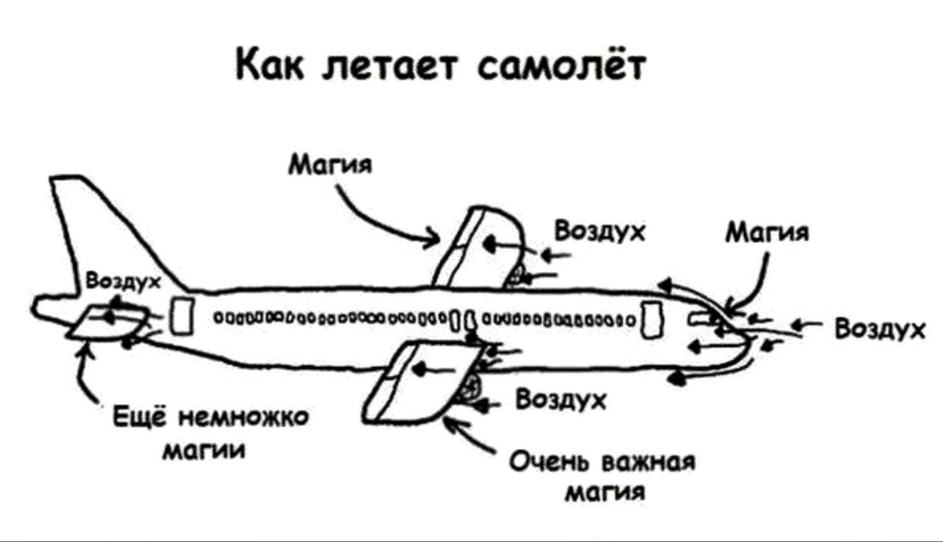 схема сил действующих на самолет